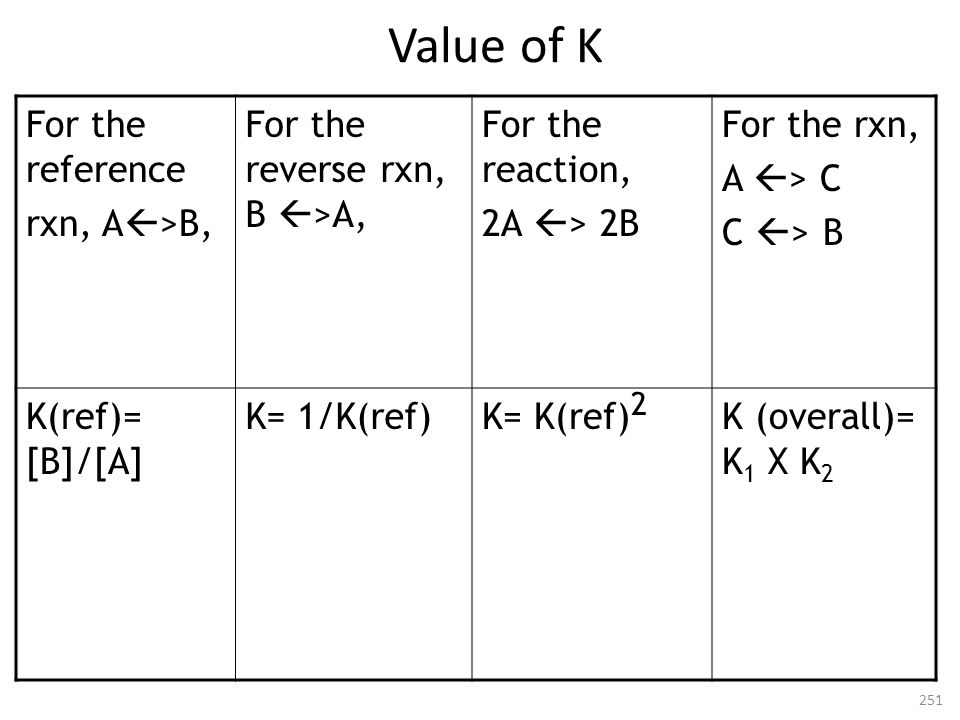 Value of K For the reference rxn, A>B,