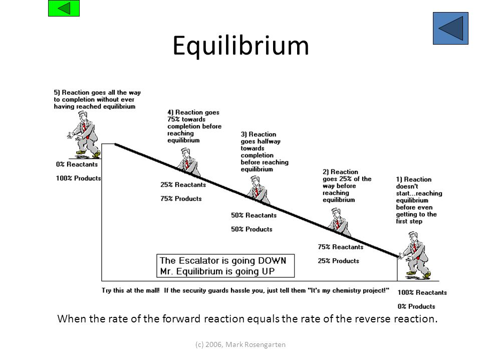EquilibriumWhen the rate of the forward reaction equals the rate of the reverse reaction.