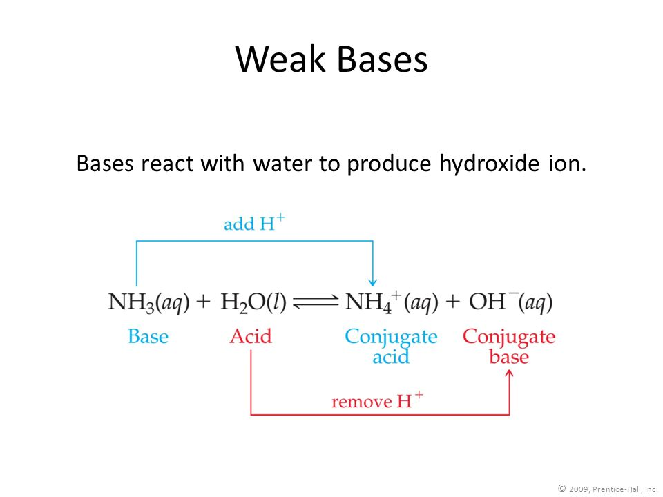 Bases react with water to produce hydroxide ion.