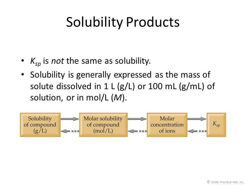 Solubility Products Ksp is not the same as solubility.