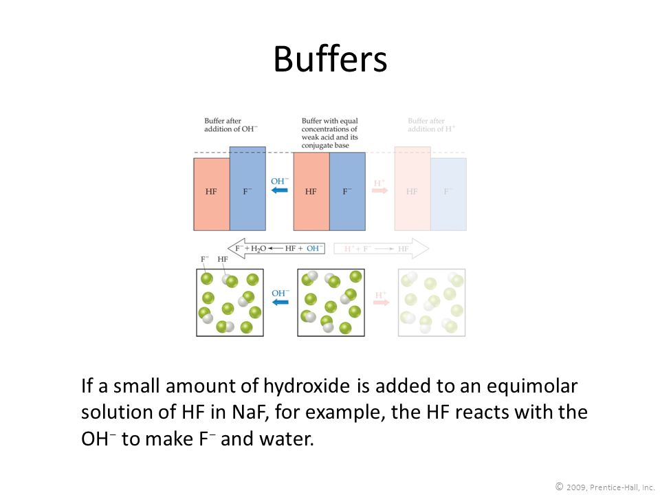 BuffersIf a small amount of hydroxide is added to an equimolar solution of HF in NaF, for example, the HF reacts with the OH− to make F− and water.