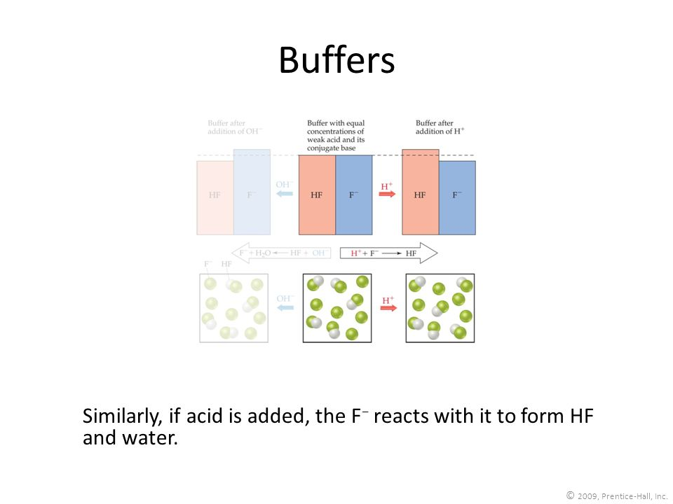 Buffers Similarly, if acid is added, the F− reacts with it to form HF and water.
