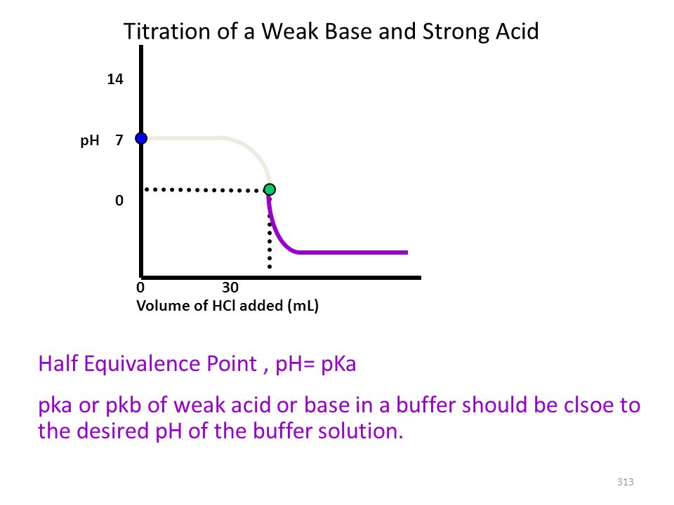 Titration of a Weak Base and Strong Acid