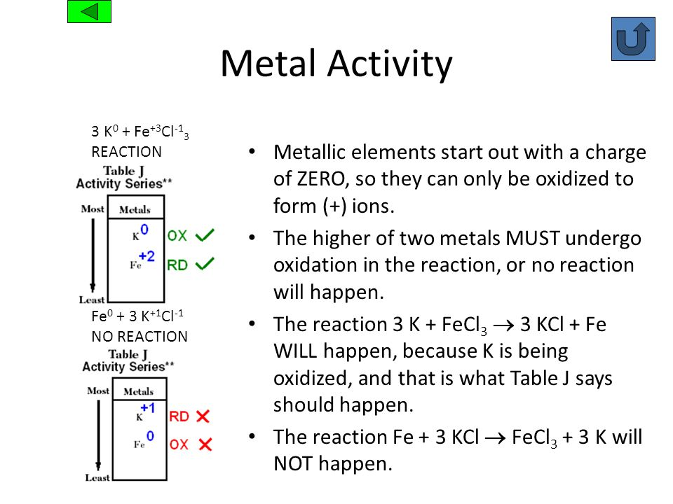 Metal Activity3 K0 + Fe+3Cl-13. REACTION. Metallic elements start out with a charge of ZERO, so they can only be oxidized to form (+) ions.