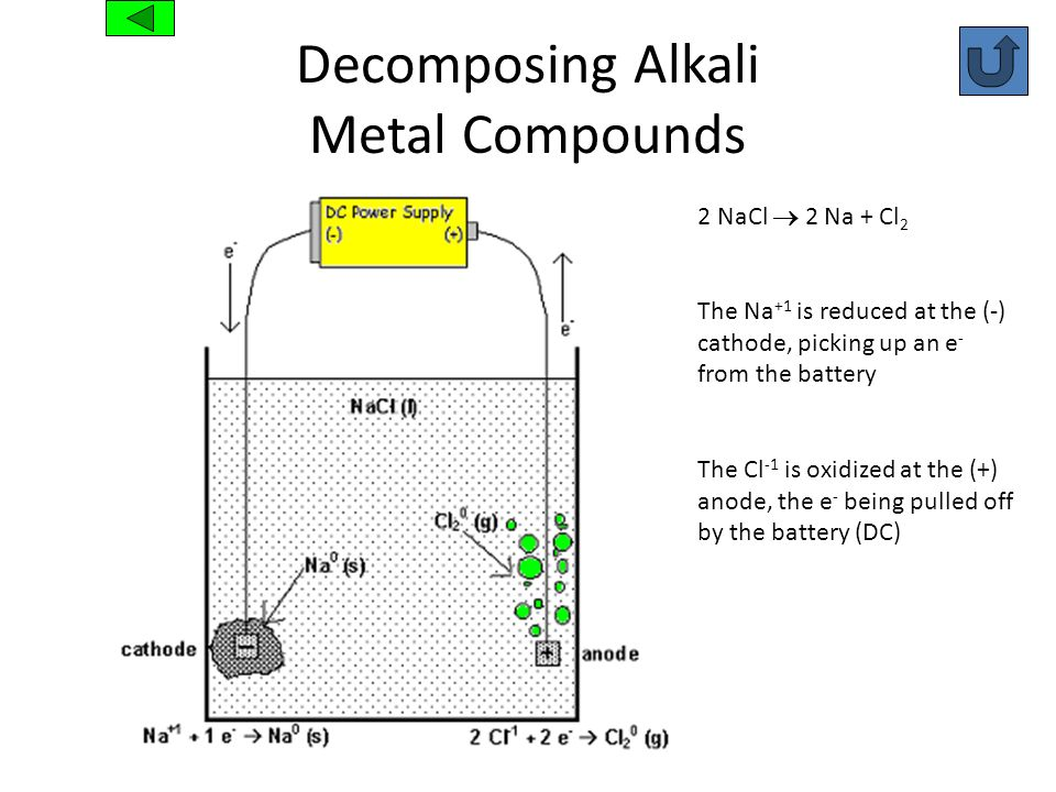 Decomposing Alkali Metal Compounds