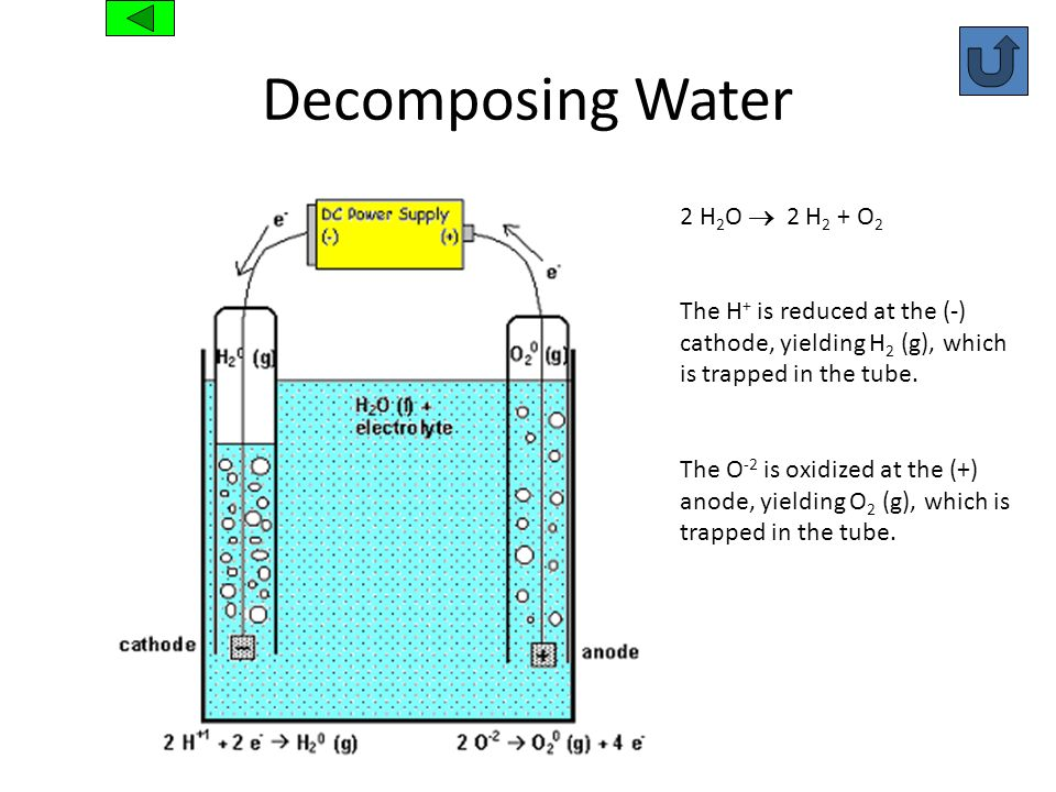 Decomposing Water 2 H2O  2 H2 + O2