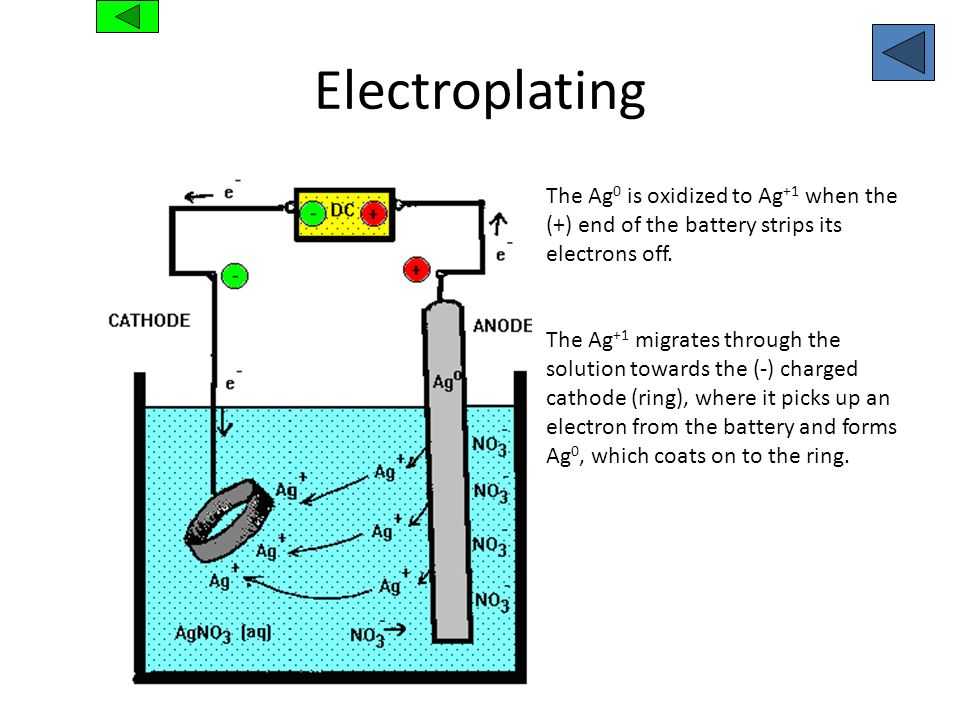 ElectroplatingThe Ag0 is oxidized to Ag+1 when the (+) end of the battery strips its electrons off.