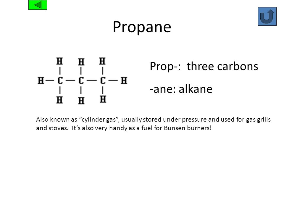Propane Prop-: three carbons -ane: alkane