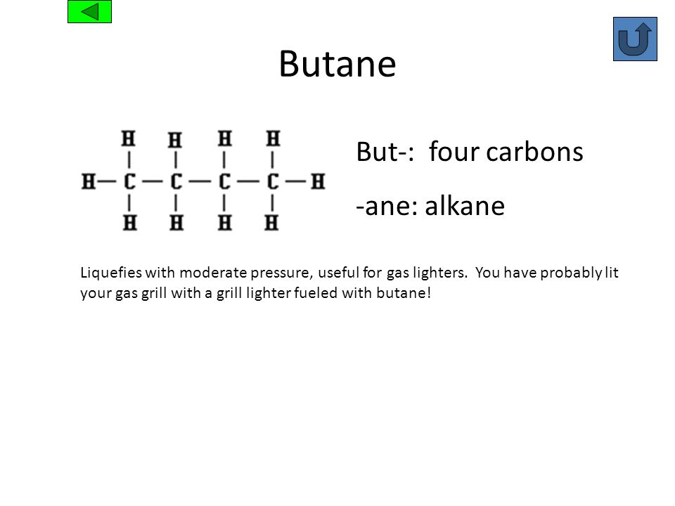 Butane But-: four carbons -ane: alkane