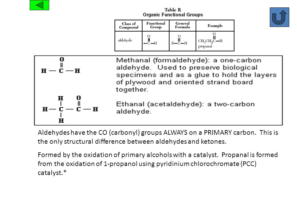 Aldehyde Aldehydes have the CO (carbonyl) groups ALWAYS on a PRIMARY carbon. This is the only structural difference between aldehydes and ketones.