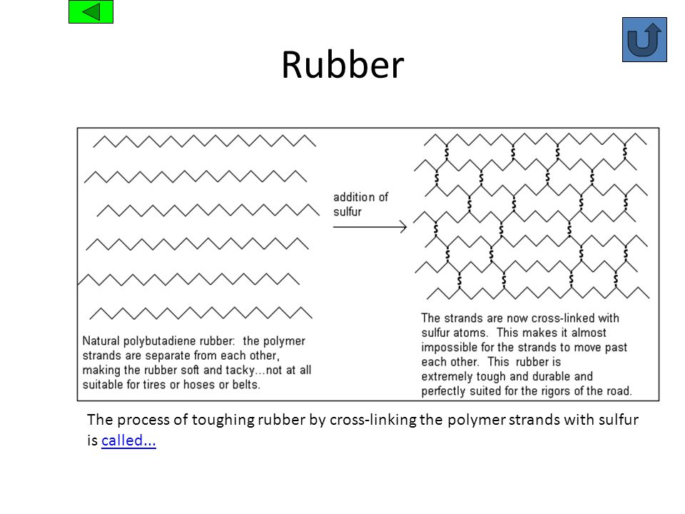 Rubber The process of toughing rubber by cross-linking the polymer strands with sulfur is called...