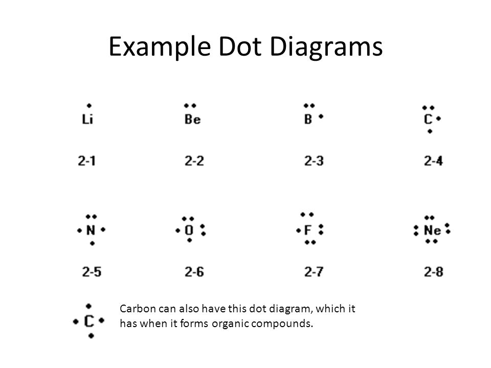 Example Dot Diagrams Carbon can also have this dot diagram, which it