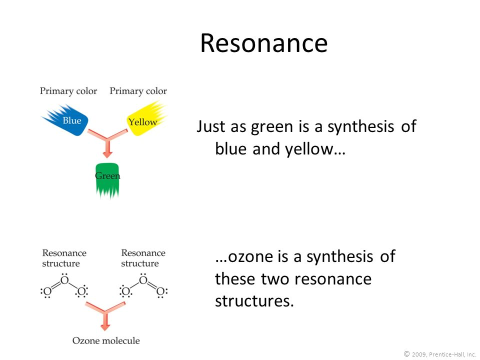 Resonance Just as green is a synthesis of blue and yellow…
