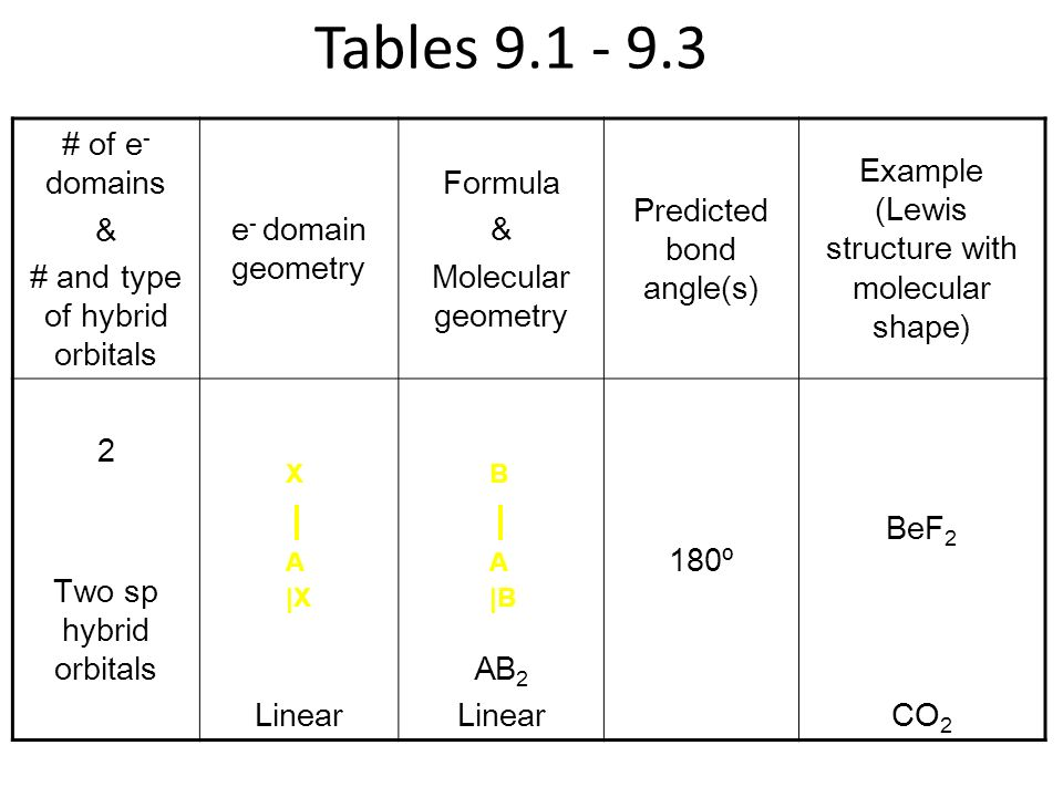Tables 9.1 - 9.3 # of e- domains & # and type of hybrid orbitals