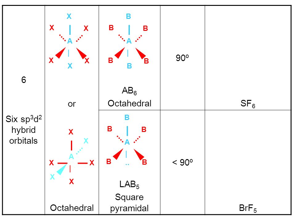 Six sp3d2 hybrid orbitals
