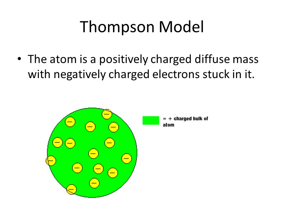 Thompson Model The atom is a positively charged diffuse mass with negatively charged electrons stuck in it.