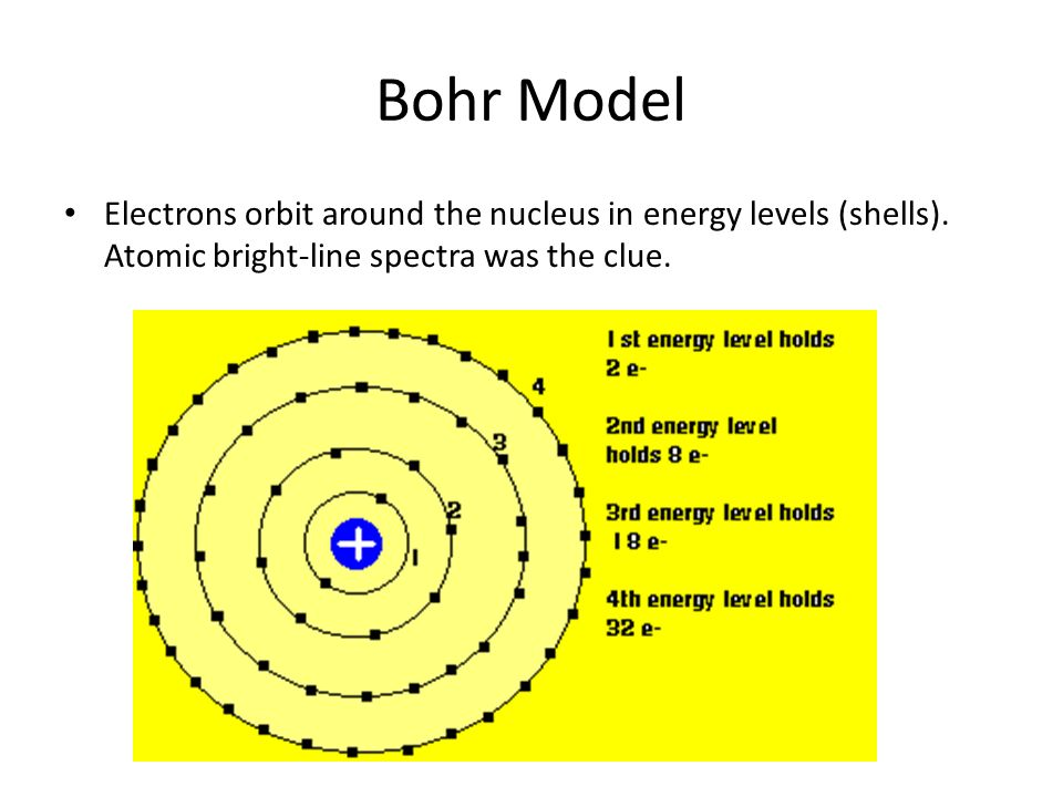 Bohr Model Electrons orbit around the nucleus in energy levels (shells).