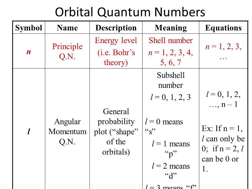 Orbital Quantum Numbers