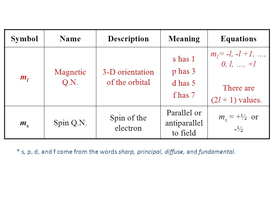 Symbol Name Description Meaning Equations ml ms