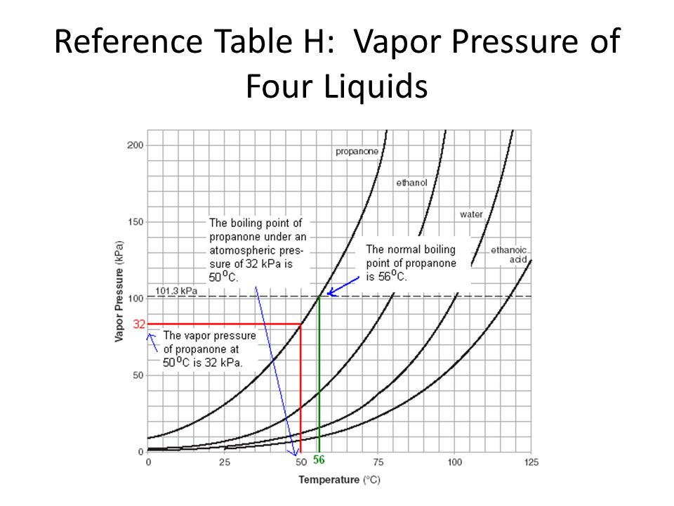 Reference Table H: Vapor Pressure of Four Liquids