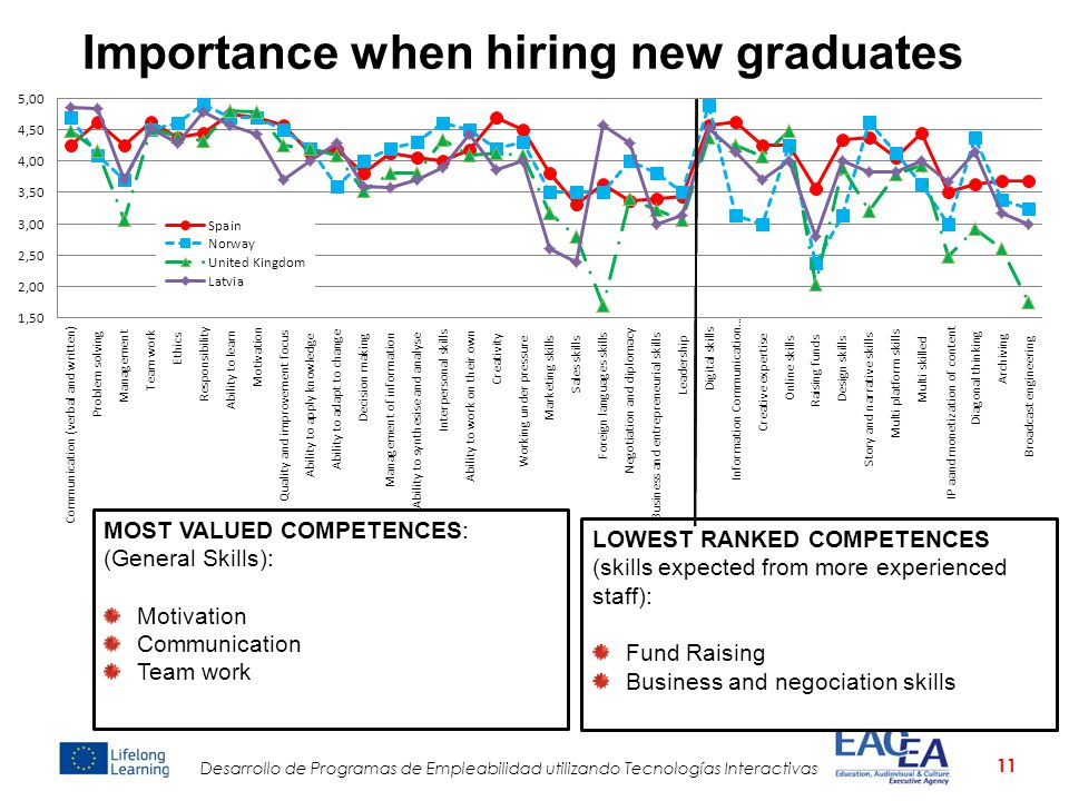 Importance when hiring new graduates