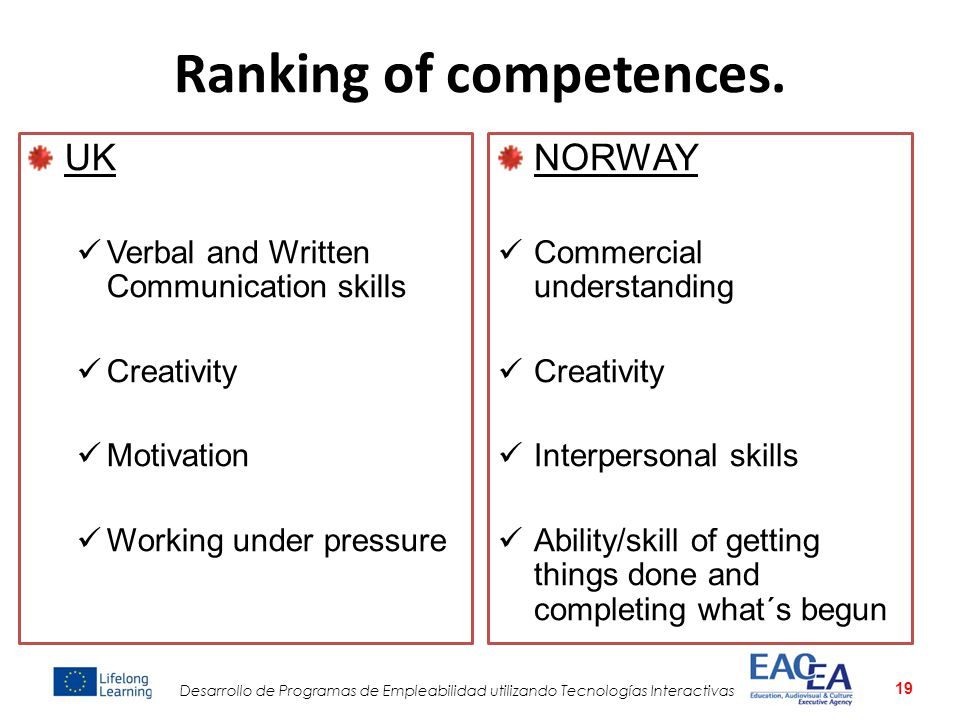 Ranking of competences.