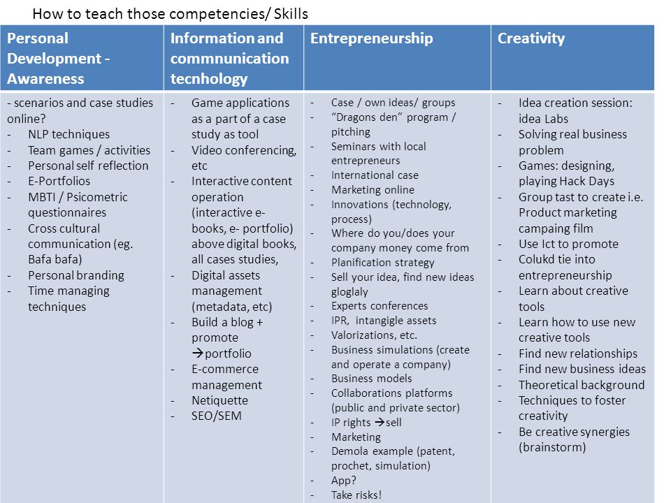 How to teach those competencies/ Skills