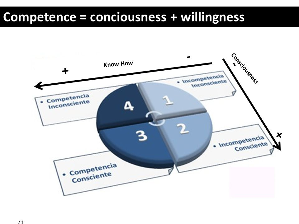 Competence = conciousness + willingness