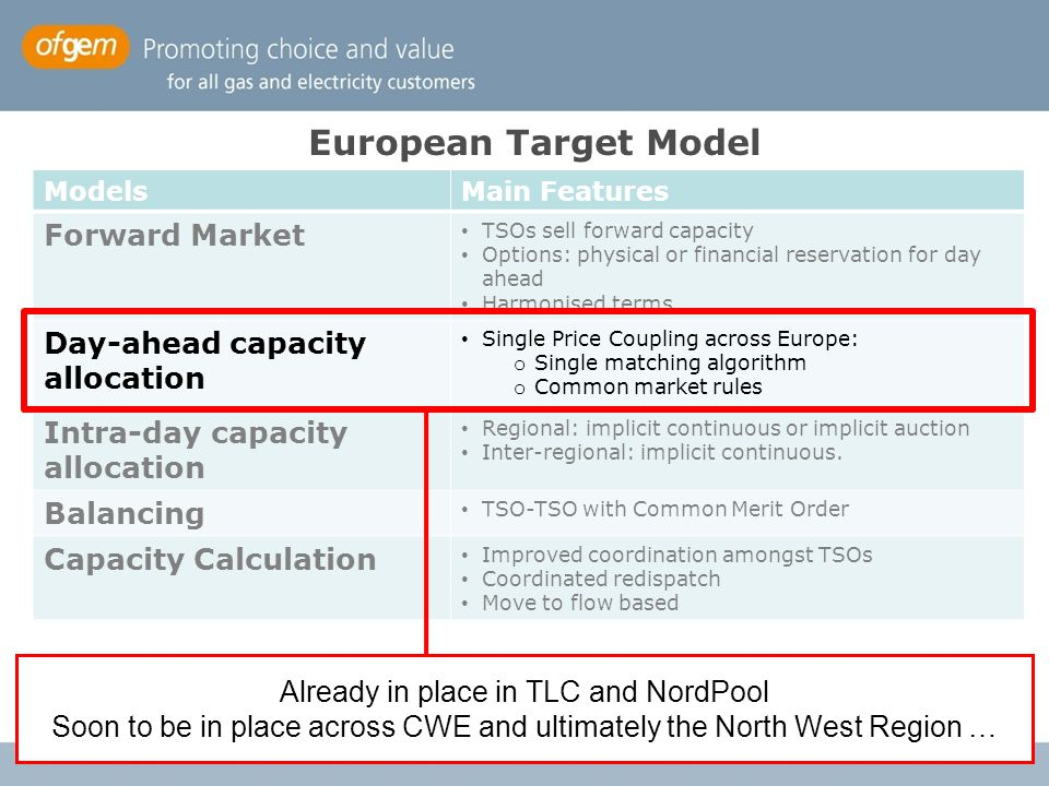 European Target Model Forward Market Day-ahead capacity allocation