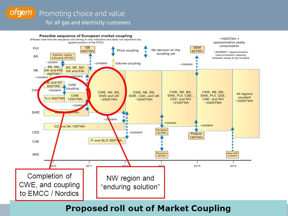 Proposed roll out of Market Coupling