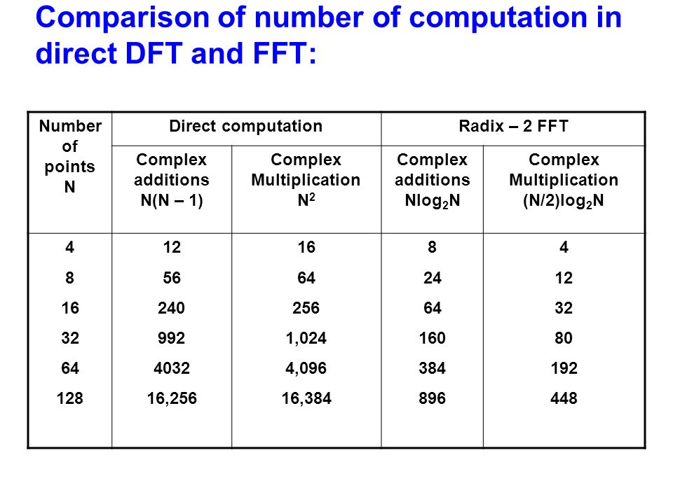 Comparison of number of computation in direct DFT and FFT: