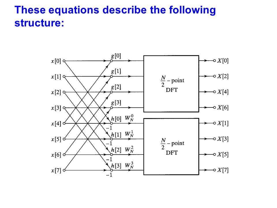 These equations describe the following structure: