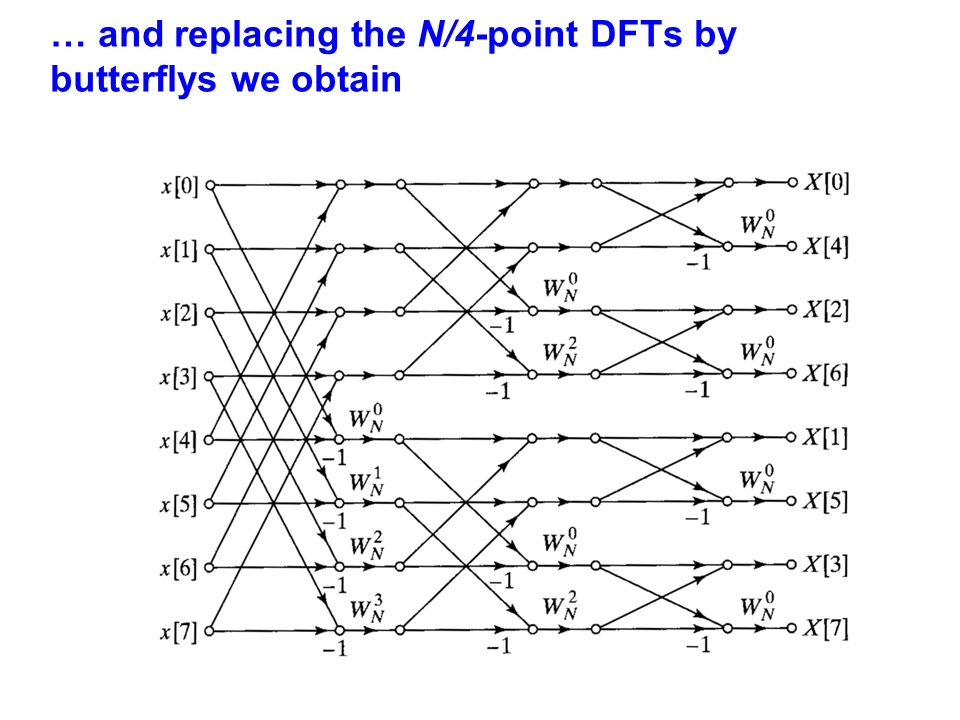 … and replacing the N/4-point DFTs by butterflys we obtain