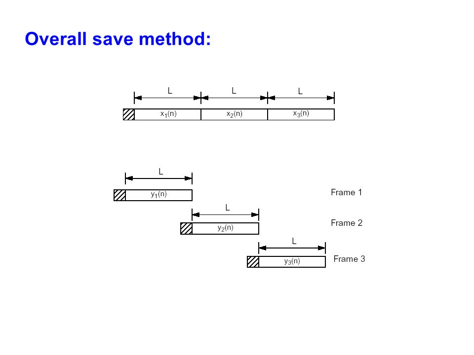 Overall save method: