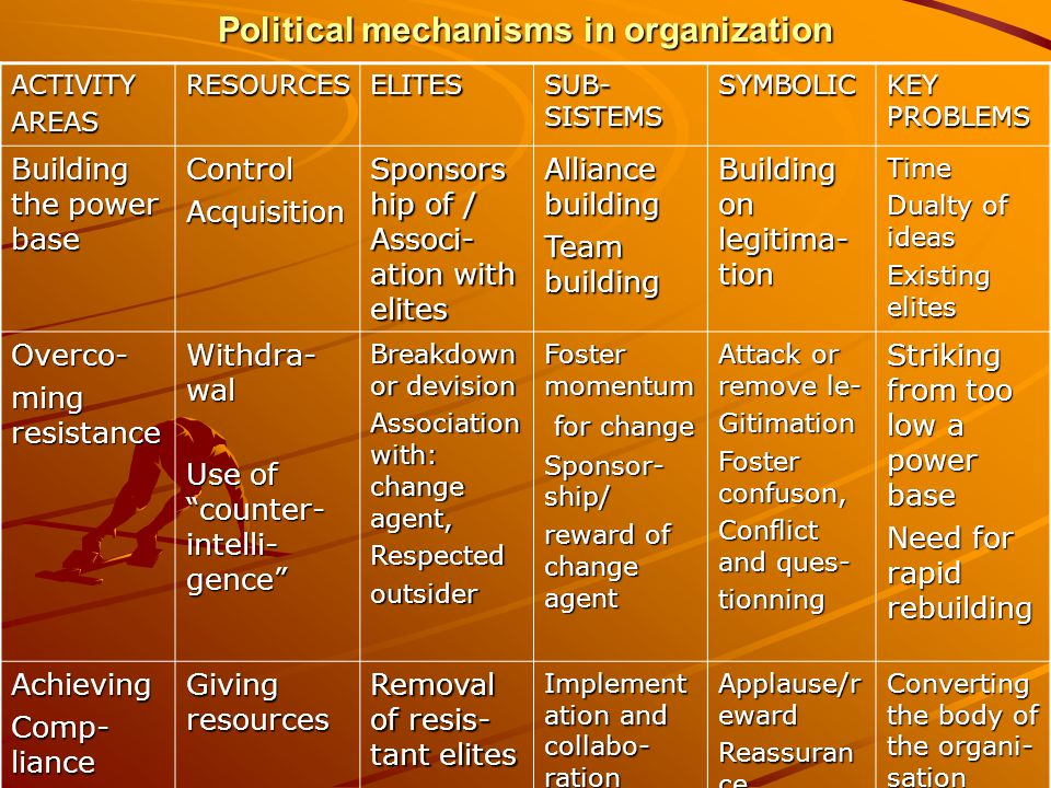 Political mechanisms in organization