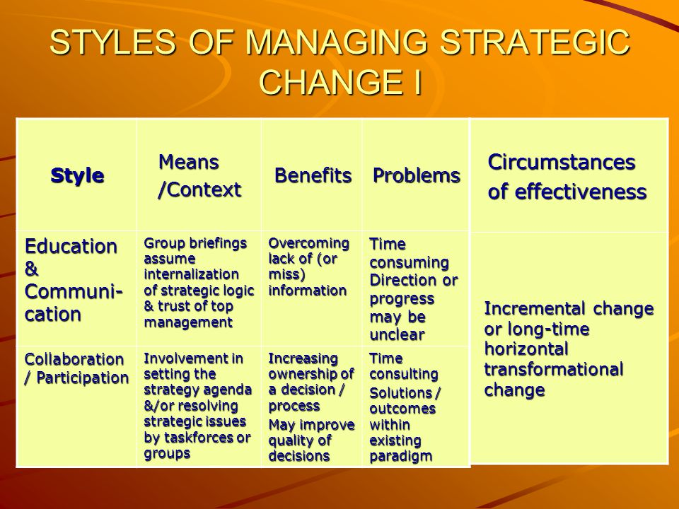 STYLES OF MANAGING STRATEGIC CHANGE I