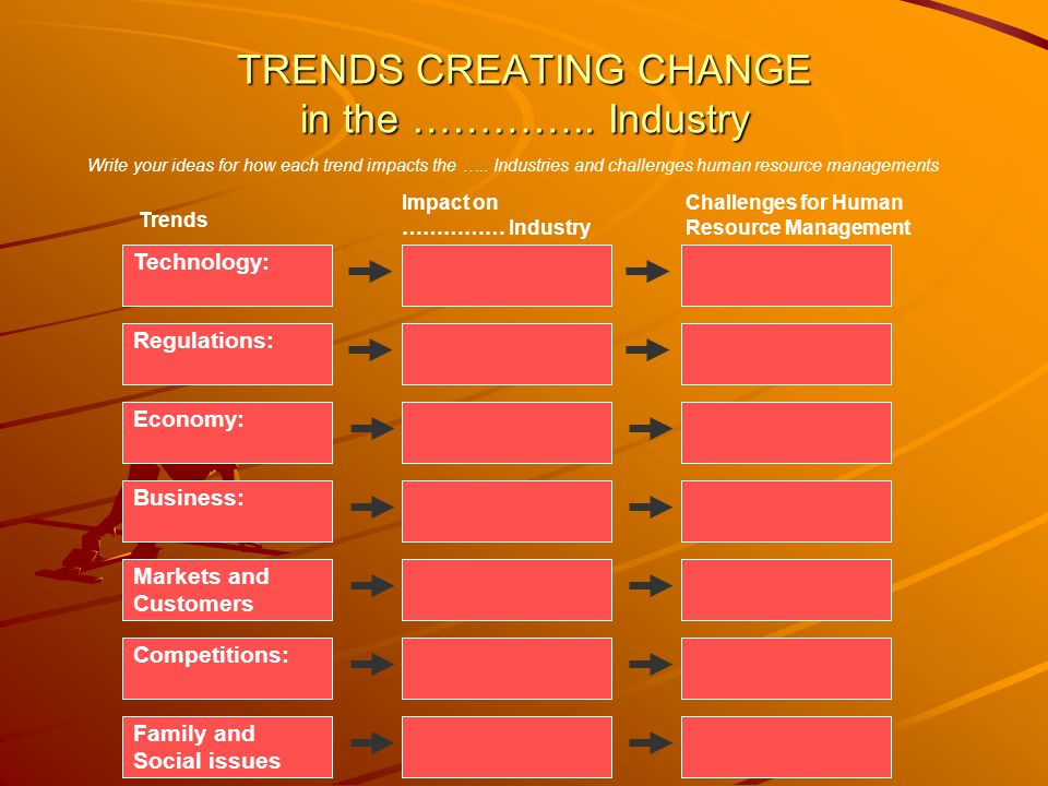 TRENDS CREATING CHANGE in the ………….. Industry