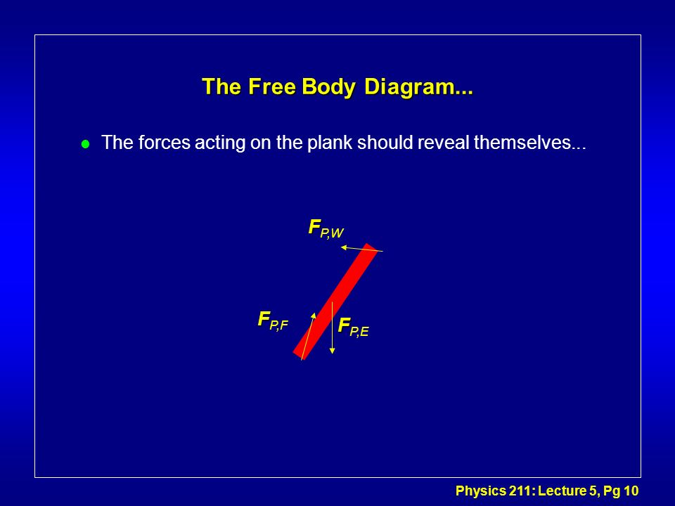 The Free Body Diagram... The forces acting on the plank should reveal themselves... FP,W FP,F FP,E