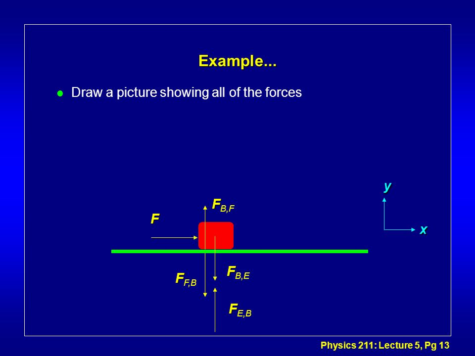 Example... Draw a picture showing all of the forces y FB,F F x FB,E