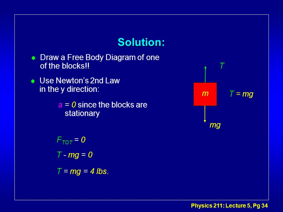 Solution: Draw a Free Body Diagram of one of the blocks!! T