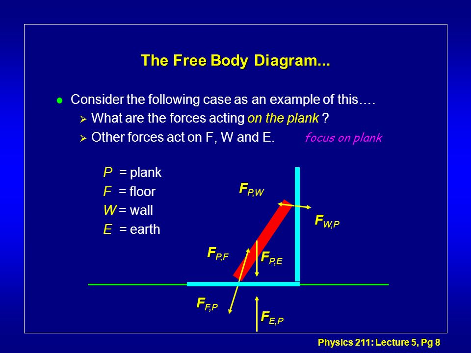 The Free Body Diagram... Consider the following case as an example of this…. What are the forces acting on the plank
