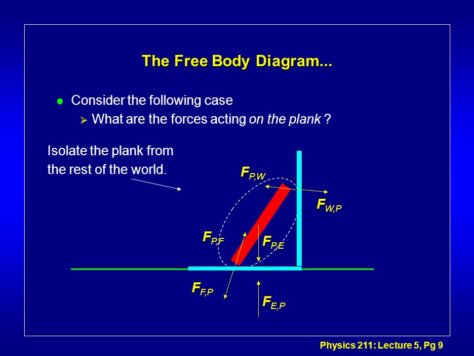 The Free Body Diagram... Consider the following case
