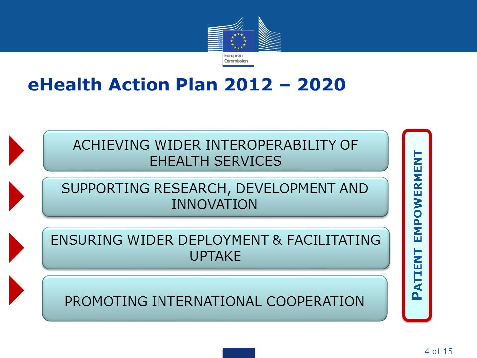 eHealth Action Plan 2012 – 2020 ACHIEVING WIDER INTEROPERABILITY OF EHEALTH SERVICES. Patient empowerment.