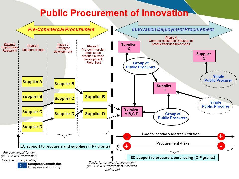 procurement risk design Procurement services 1201 main st  procurement of design-bid-build construction contractor construction management at risk chapter 12 - design-build.