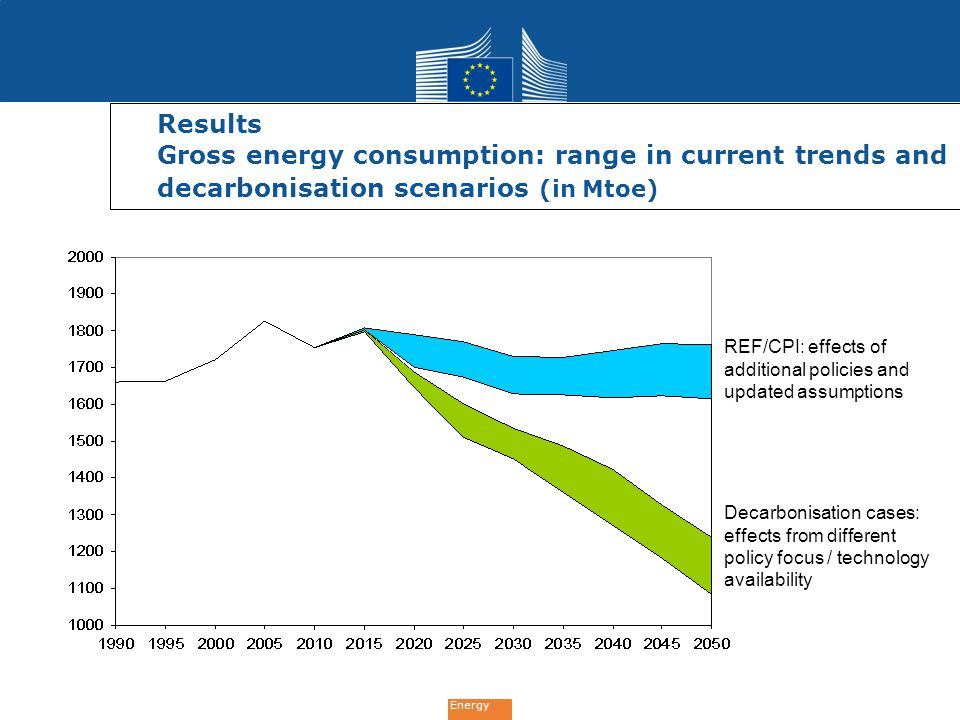 Results Gross energy consumption: range in current trends and decarbonisation scenarios (in Mtoe)