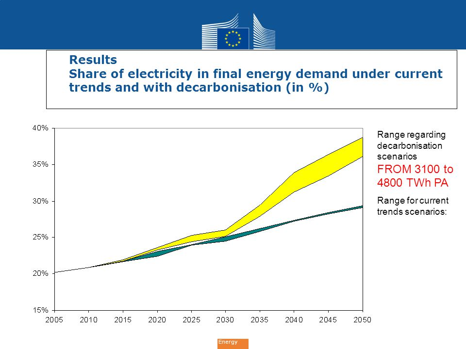 Results Share of electricity in final energy demand under current trends and with decarbonisation (in %)