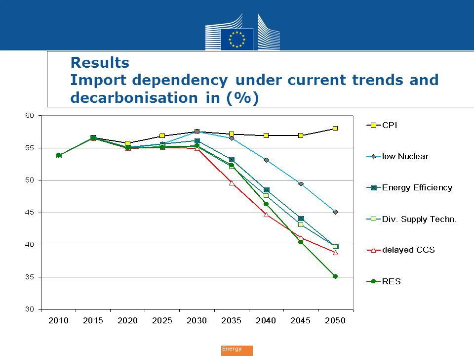 Results Import dependency under current trends and decarbonisation in (%)