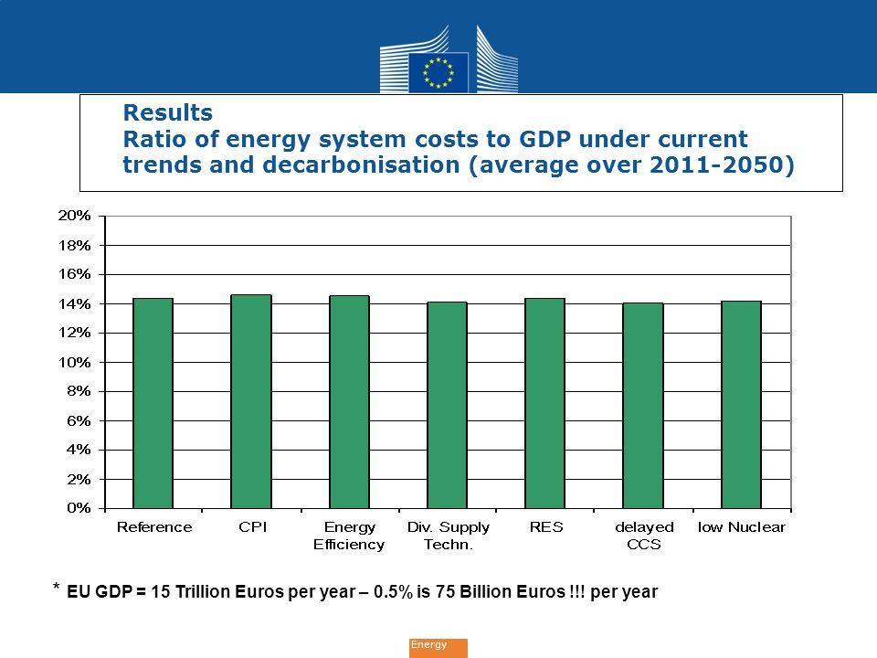 Results Ratio of energy system costs to GDP under current trends and decarbonisation (average over 2011-2050)
