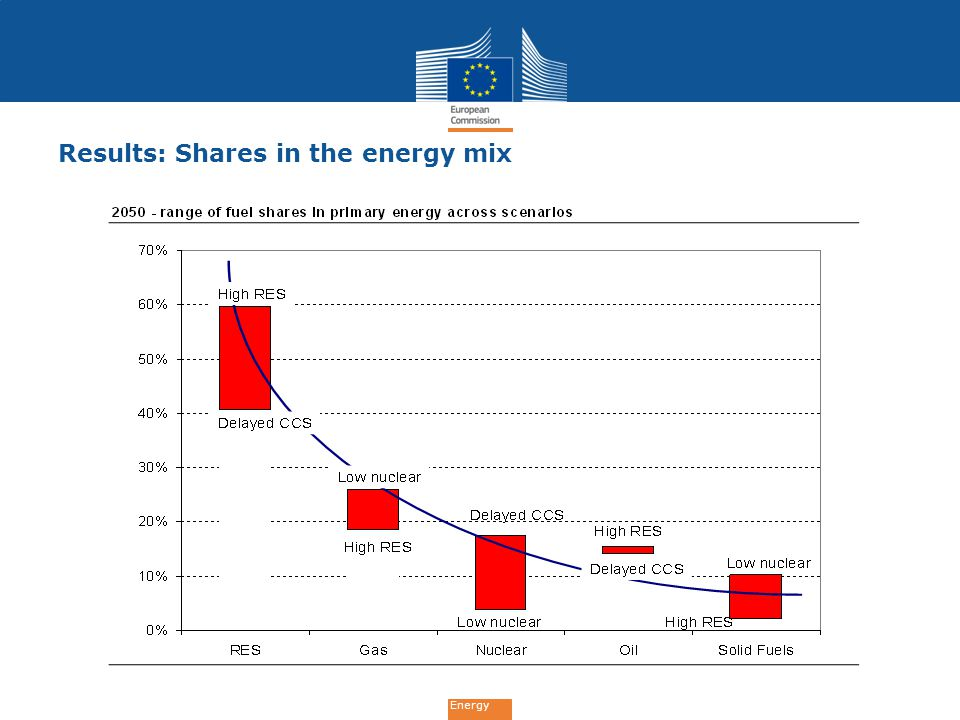 Results: Shares in the energy mix
