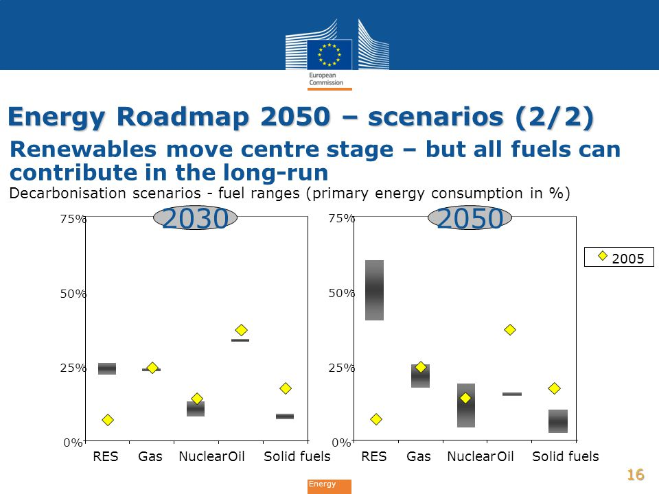 Energy Roadmap 2050 – scenarios (2/2)